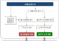 공정위, IT분야 특허권남용 첫 직권조사