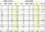 """서울 자율고 추가모집도 미달...""""지정 취소 가능성""""(상보)"""