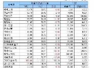 [표]2010년 코스닥 매출액영업이익율 상위20사