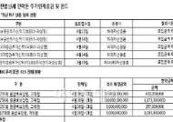 """""""2200 부담스러워"""" 주가연계증권·펀드 `찬밥`"""
