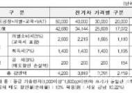 `전기차`사면 최대 420만원 세제지원