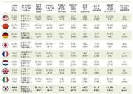 `무역 1조달러 시대` 활짝 열렸다…한국 세계 9대무역국 부상