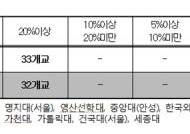 [표]2013학년 수시모집 논술 반영비율