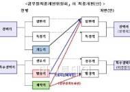 """""""기능·별정직 공무원 없어진다""""…6월까지 개편안 마련"""