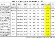 美 부동산 시장 '봄바람'..해외 리츠펀드 '기지개'