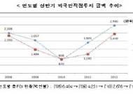 서울 상반기 외국인직접투자액 29.8억弗‥전년比 56%↑