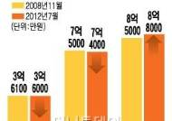 """""""집값 심리적 저지선 붕괴"""" 2008년위기때보다…"""