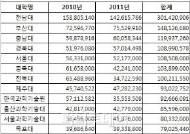 국립대 총장, 경조사비 등으로 연 5600만원 지출