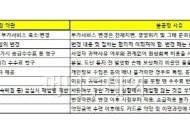 """""""부가서비스부터 ·리볼빙까지"""" 카드약관 무더기 불공정 판정"""