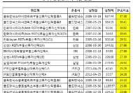 美 주택시장은 봄 ··· 해외 부동산 펀드도 '훈풍'