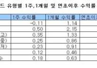"""""""땡큐, 코스닥"""", 국내 주식형펀드 '중소형주' 천하"""