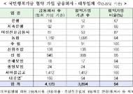 [표]국민행복기금 협약 가입 금융회사·대부업체 수