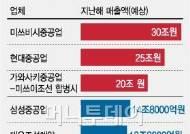 日 조선사 엔저+합병으로 한국 추격 나선다?