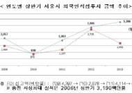 서울 상반기 외국인투자액 32.9억弗 '사상 최대'