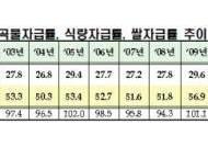 """""""작년 우리나라 곡물자급률 23.6%로 역대 최저"""""""