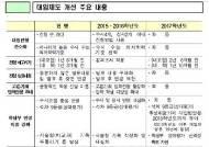 [표]2015~2017학년도 대입제도 개선 주요 내용