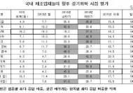 """제조업체 70% """"본격적 경기회복 시점 '내년'"""""""