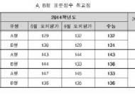 [표]2014학년도 수능 A,B형 표준점수 최고점