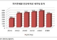"""재계 """"최저한세율 인상 반발, 땅 파서 하라고?"""""""