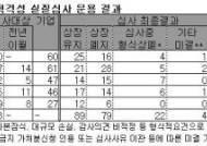 코스닥시장 '상장적격성 실질심사' 자리잡았다