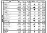 [장외주식]줄기세포전문기업 엠씨티티바이오 최고 상승률 기록