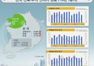1Q 건축허가 면적 전년比 0.8%↑…수도권 1.6%↓