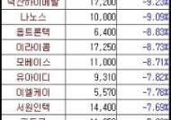 삼성株 급등이 중소형주엔 악재?···코스닥 '털썩'