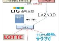 롯데·동양·KB LIG손보 인수전 2라운드
