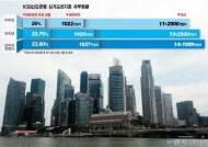 금융허브를 '영업허브'로···글로벌 산업銀의 전진기지