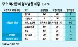 한국에도 '호텔같은 병원' 생기나?…해외 영리병원들 보니