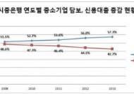 """""""최근 5년간 4대은행 中企 담보대출 '급증'…신용대출 감소세 '심화'"""""""