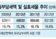 [단독] 30대 기업 실효세율 15% 불과 '최저한세율' 근접