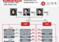 """신세계그룹, 낮은 2세 지분…계열사 키우기에 집중해야"""""""