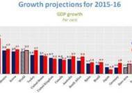OECD, 韓 경제성장률 내년 3.8% 추정
