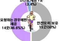 수도권 자전거대여점, 30곳 중 1곳만 안전모 제공