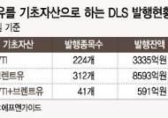 유가폭락…원유 DLS '원금손실구간' 진입