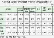 중국 제조업 한국 위협…자동차·조선 제외 핵심산업 추월