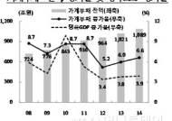 가계부채 1089조원 사상최대..저소득층·자영업자 ↑