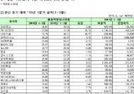 [표]코스피 1분기 매출액영업이익률 순위