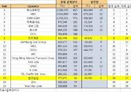韓해운업계, 발주량 부족에 입지 좁아진다