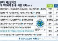 지방공기업 개혁 신호탄… 21개 기관 통·폐합