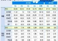 삼성전자 보유 '순현금', 50조원 돌파…전분기比 4.2조↑