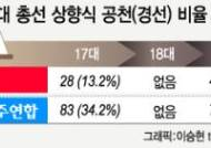 '3김 종언'이 낳은 '상향식 공천'…17대 총선서 공식 도입