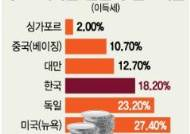 한국 법인세 실효세율 18%, 싱가포르의 9배