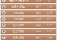 대학취업률 1위 서울과기대-영진전문대