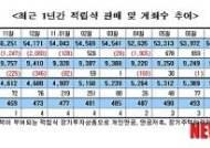 적립식펀드 판매액 5개월째 `쑥쑥`…9월 8340억 ↑