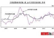 기대인플레이션율 9개월 만에 3%대 하락