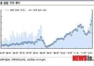 지난달 ELS 발행규모 5조5880억…최고기록 경신