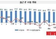[5월 IT수출입 동향]한국산에 눌려 외산 휴대폰·컴퓨터 수입 격감