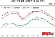 """""""절전노력 성과 거뒀다""""...5월 전력수요 예년 평균증가율 밑돌아"""